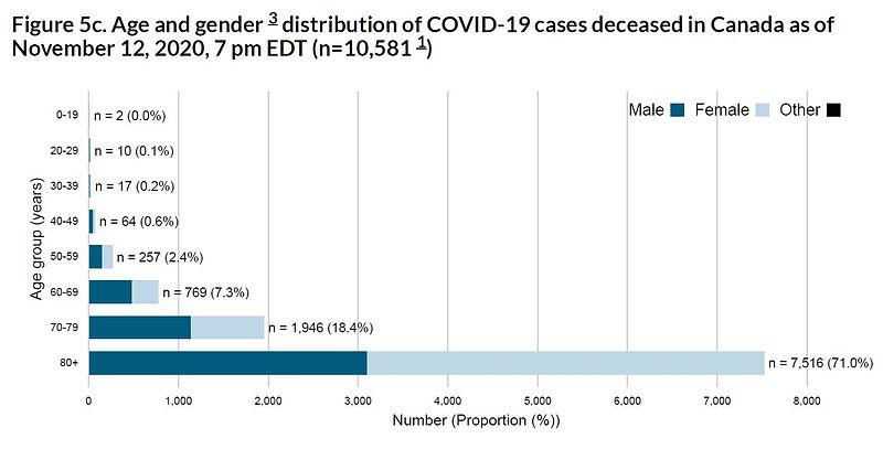 Covid-19-Canada-Figure 5c.JPG