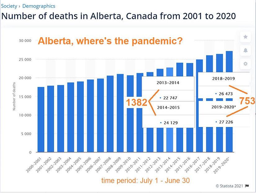 Alberta Death Stats 2001-2020.jpg
