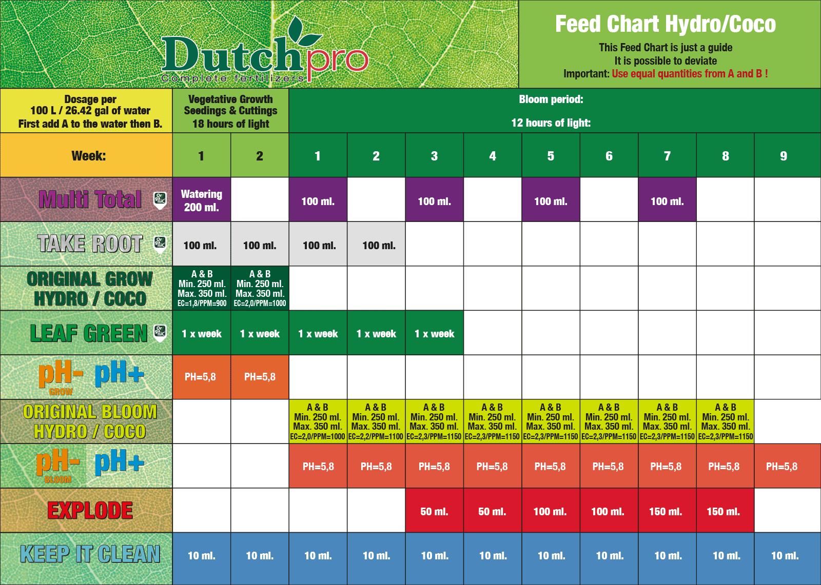 Dutch Pro Hydro/Coco