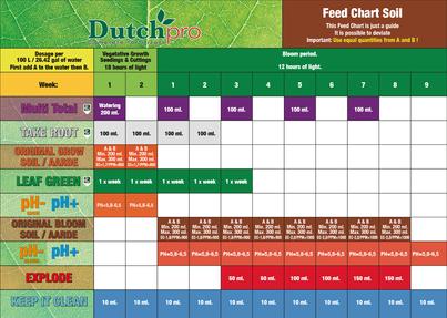 Dutch Pro Soil