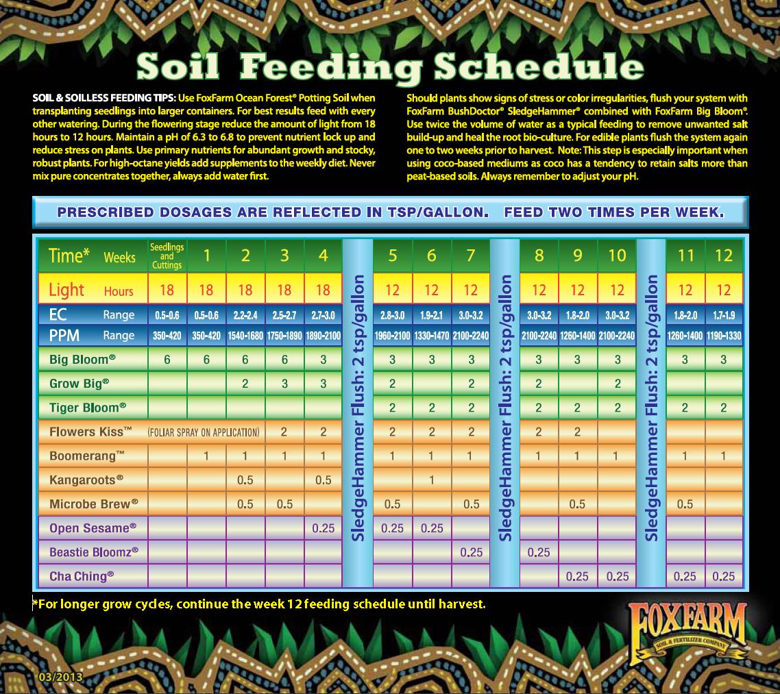 Fox Farm Soil
