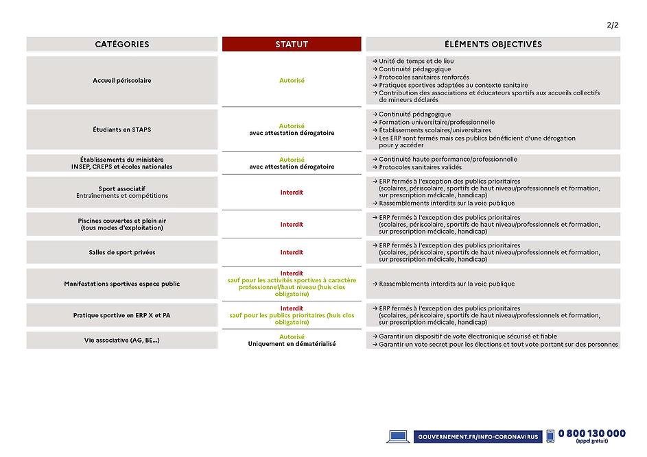 Decisions sanitaires sport tableau_Page_