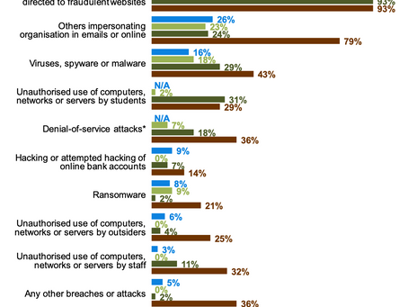 Cyber Security within the Education Sector