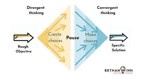 Divergent  Convergent thinking.jpg