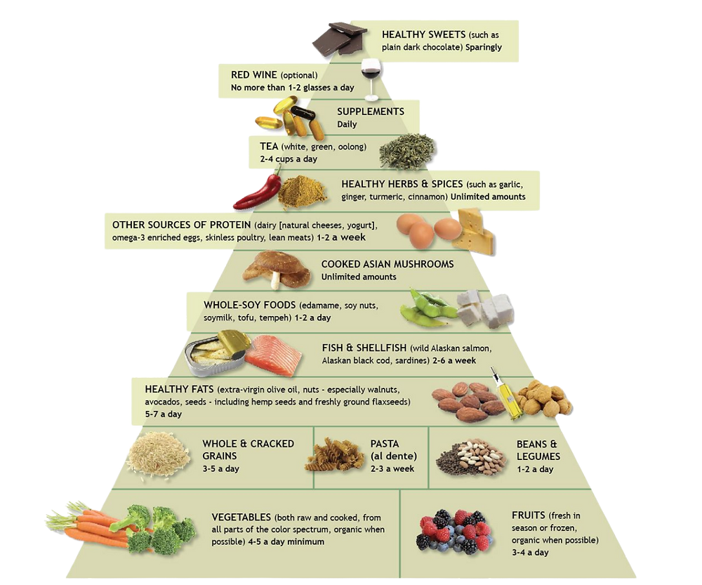 Beauty Nutrition and phytonutrients