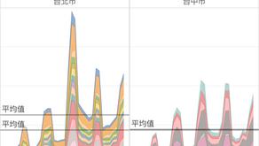 【Insight】新品上市的發燒期