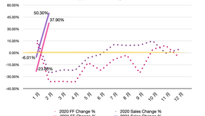 【Insight】ShopperTrak Index - Taiwan (2021.01 ~ 02)