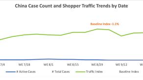 【Insight】《續》市場「客流」指數的參考價值 - Mainland China