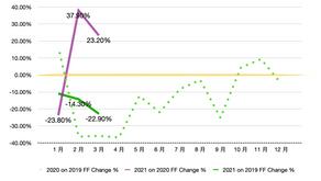 【Insight】ShopperTrak Index - Taiwan (2021.03)