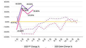 【Insight】ShopperTrak Index - Taiwan (2021.04)