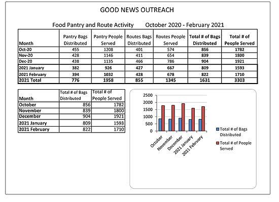 Food 2021 Feb Pantry Recap.jpg