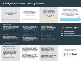 The Intelligent Automation Maturity Journey