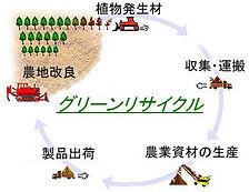 2.グリーンリサイクルシステム.jpg