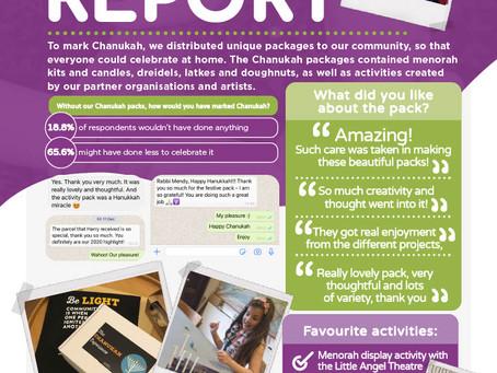 Chanukah Impact Report