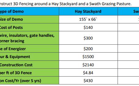 Wildlife Control Using 3-D Fencing : Hay Yard