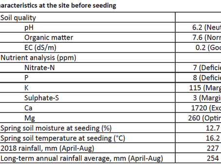 Yield and Agronomic Performance of Hard Red Spring Wheat Cultivars Grown in the Peace Region