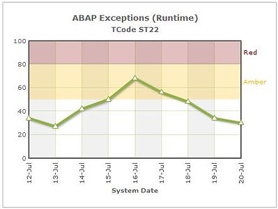 ABAP Exceptions