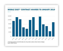 Middle East contract awards