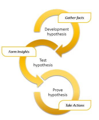 Research iterative process.png