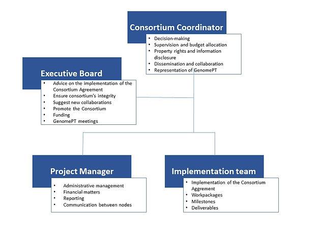 GenomePT_management_structure.jpg