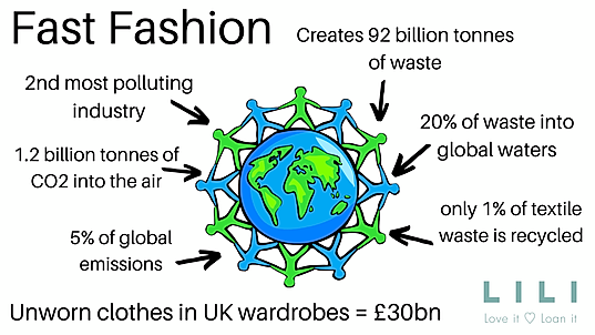 Fast Fashion Cycle