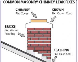 5 Most Common Reasons For Chimney Leaks