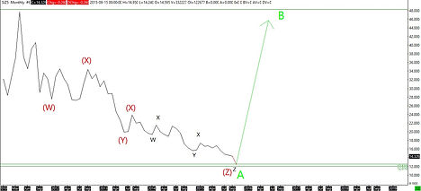 Silver Monthly Elliott Wave Analyis