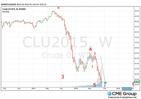 crude oil weekly elliott wave analysis