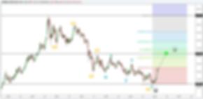 gold weekly elliott wave analysis