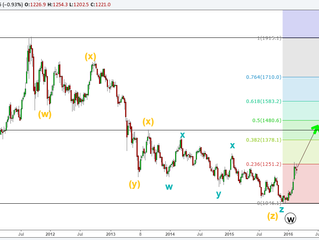Gold Rally is great but how far...?
