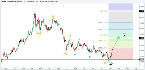 gold weekly elliott wave analysis