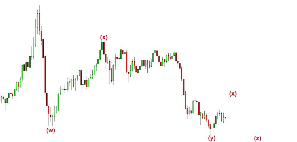 Crude oil Monthly Elliott wave Analysis