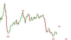 Crude oil Elliott Wave Analysis - Courtesy Of Brains Online Trading Academy