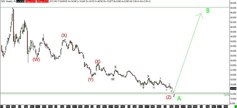 Silver weekly elliott wave analysis