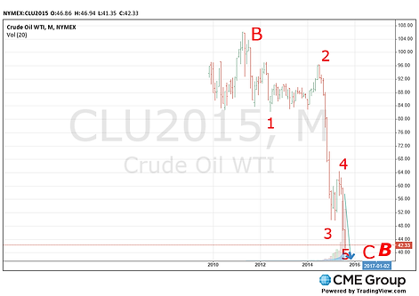 CRUDE oil monthly elliott wave forecast