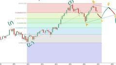 NIFTY JAN Update - Elliott wave analysis