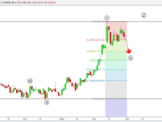 Gold High confidence Elliott Wave Analysis