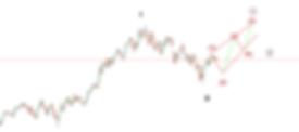 NIFTY weekly elliott wave analysis - Leadbrains