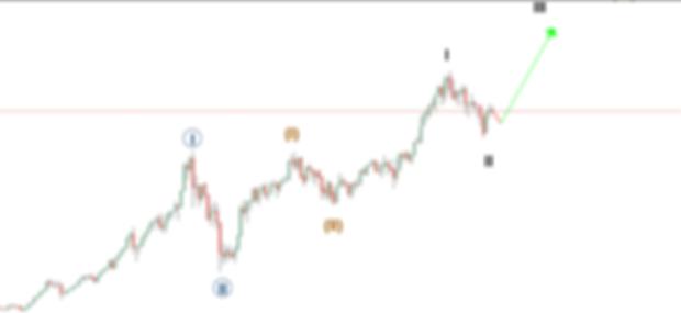 Nifty Elliott Wave analysis - LeadBrains