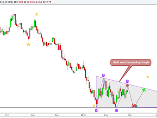 Crude oil - Is the downturn Over Yet...?