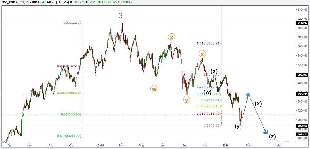 Nifty Elliott wave technical analysis