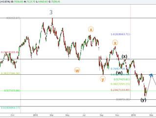 Nifty High significance Elliott wave Technical analysis