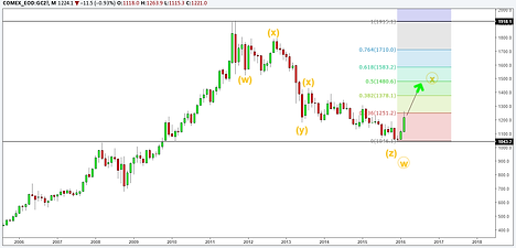 Gold monthly Elliott wave analysis
