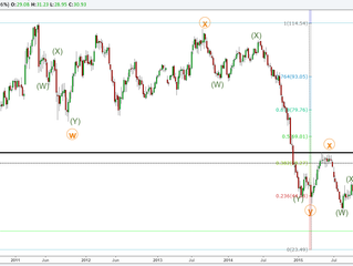 Online trading course - Crude oil's MAJOR turn AHEAD.