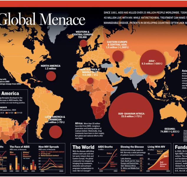 Global AIDS