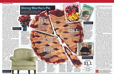 Martha Stewart Pie chart HD good.jpg