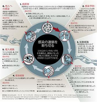 Coronavirus infographic JAPANESE.jpg