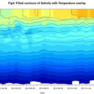 Temperature Depth profile