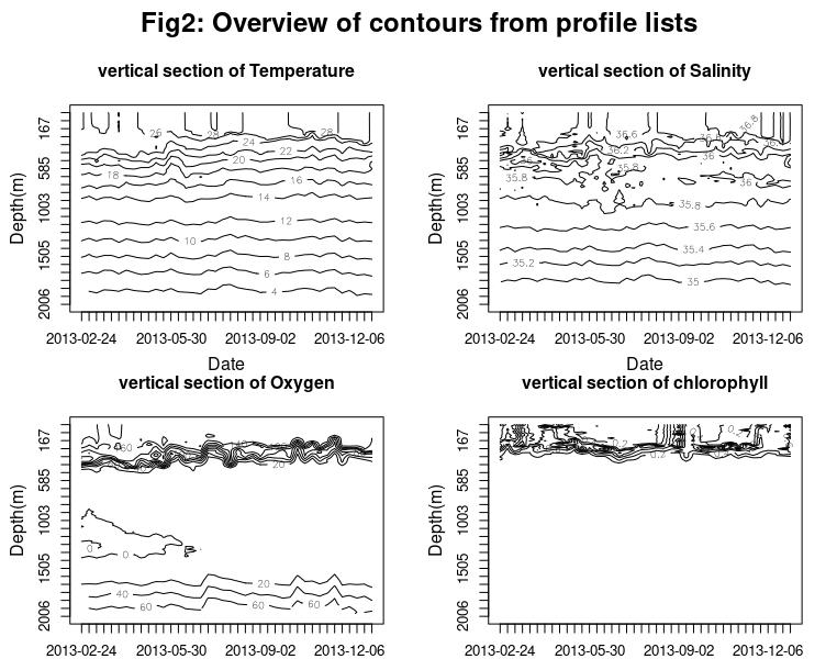 Contour section graphs