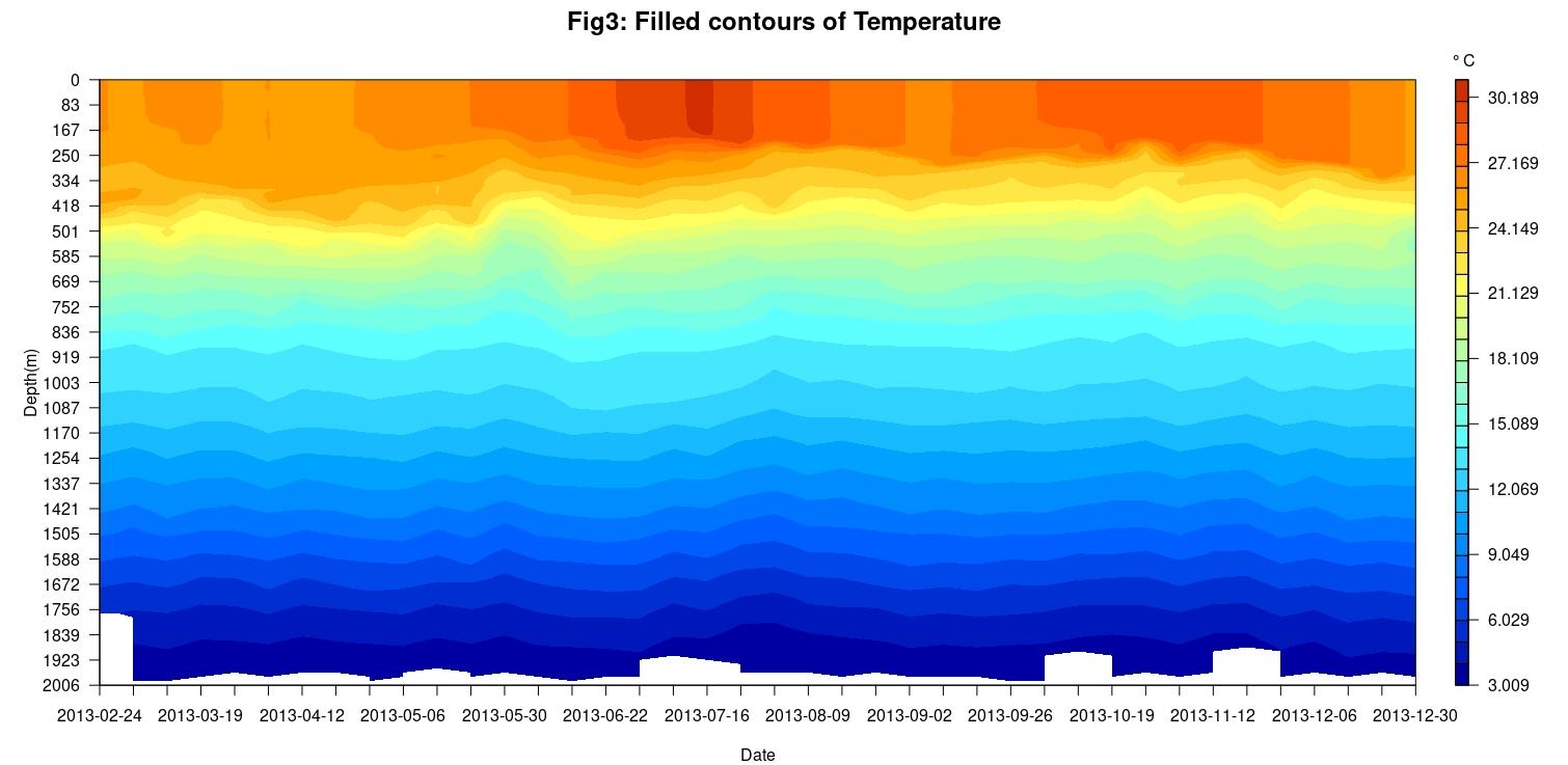 Temperature filled contour